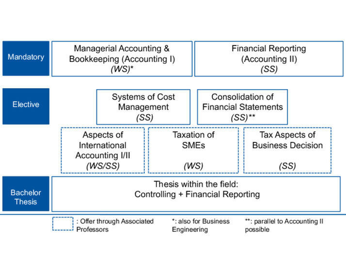 cost and management accounting thesis Accounting dissertation topics - research database this 3-page paper discusses the difference between management accounting (also known as cost accounting.
